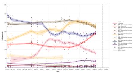 Las encuestas y sus tendencias. ¡Miren, miren y disfruten!