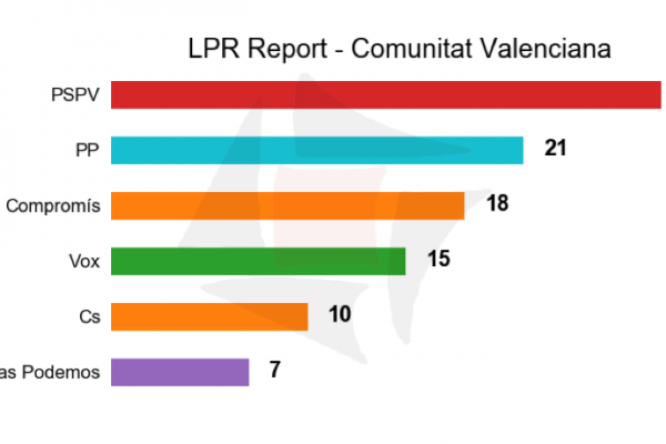 LPR REPORT 2019: Más Botànic en un entorno estable